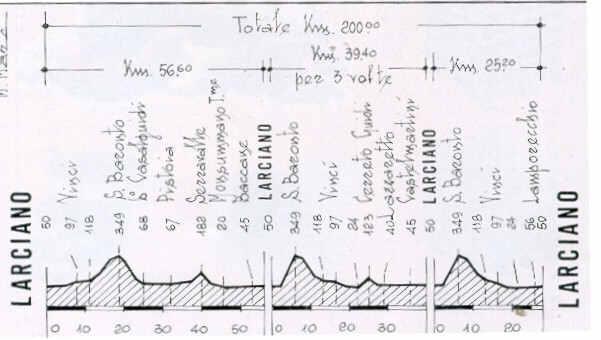 Höhenprofil GP Industria & Artigianato - Larciano 2008