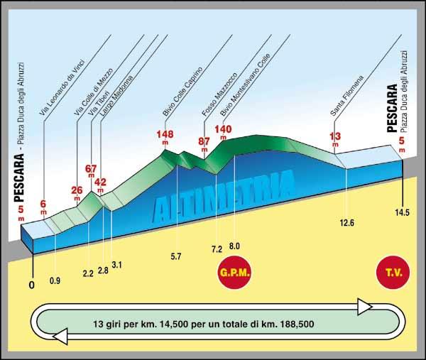 Höhenprofil Trofeo Matteotti 2008
