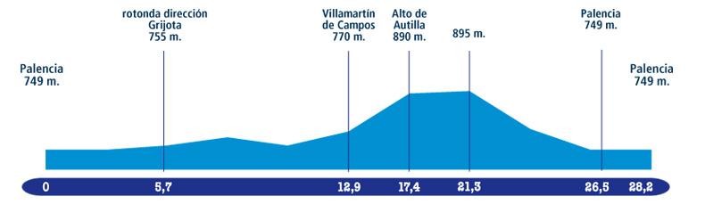 Höhenprofil Vuelta a Castilla y Leon 2009 - Etappe 2