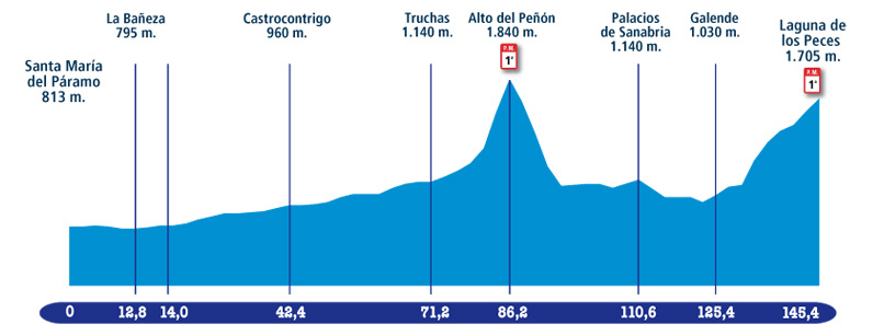 Höhenprofil Vuelta a Castilla y Leon 2009 - Etappe 4