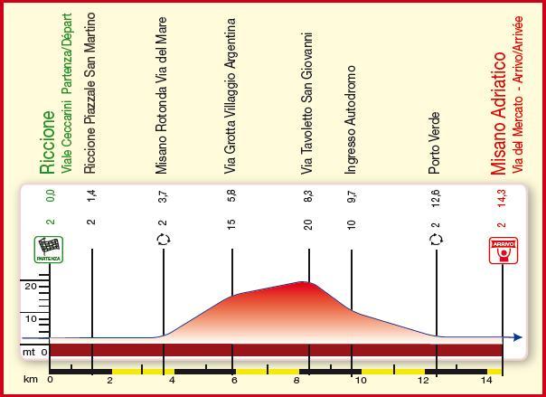 Höhenprofil Settimana Internazionale Coppi e Bartali 2009 - Etappe 1b