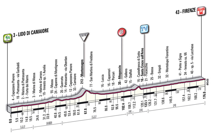 Höhenprofil Giro d´Italia 2009 - Etappe 13