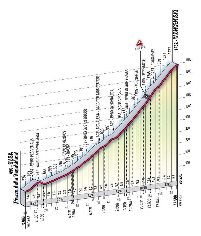 Höhenprofil Giro d´Italia 2009 - Etappe 10, Moncenisio