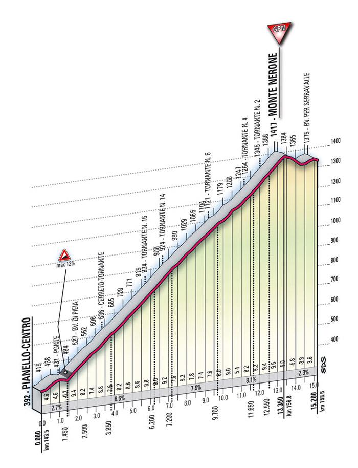 Höhenprofil Giro d´Italia 2009 - Etappe 16, Monte Nerone