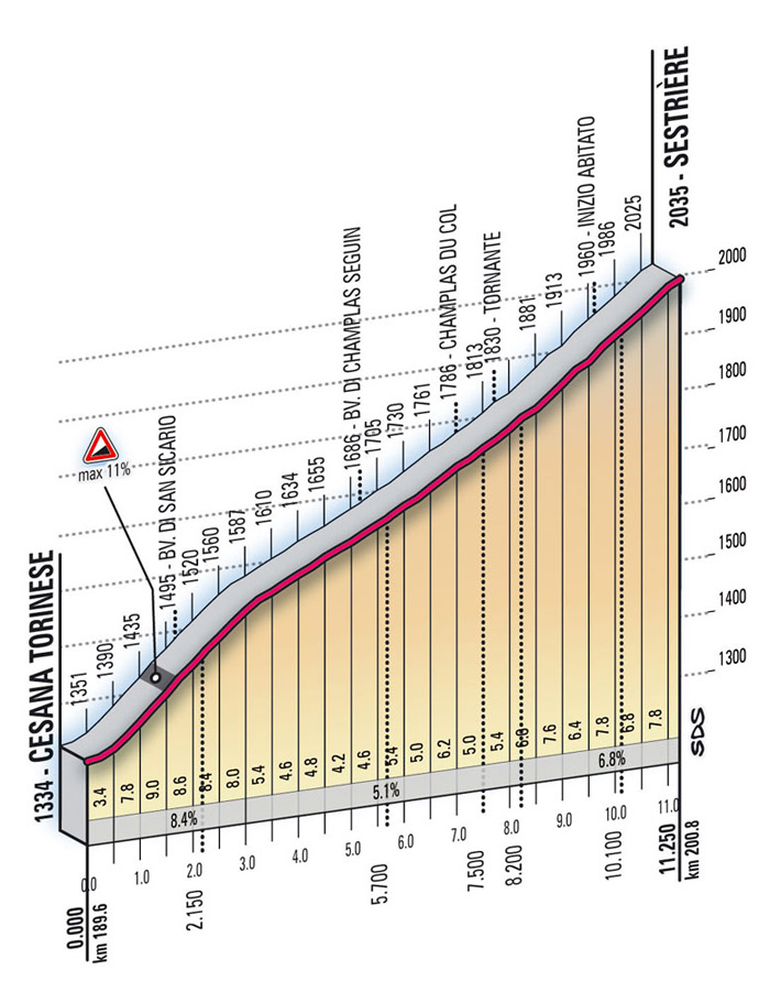 Höhenprofil Giro d´Italia 2009 - Etappe 10, Sestrière