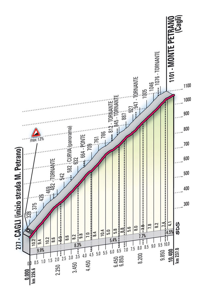 Höhenprofil Giro d´Italia 2009 - Etappe 16, Monte Petrano