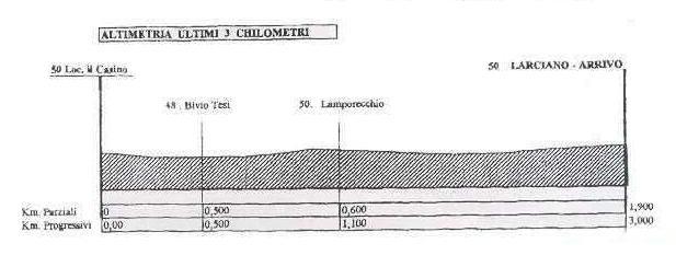 Höhenprofil GP Industria & Artigianato 2009, letzte 3 km