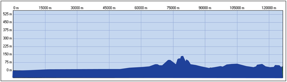 Profil U23 Europameisterschaft - Straßenrennen Männer U23 Hauptkurs