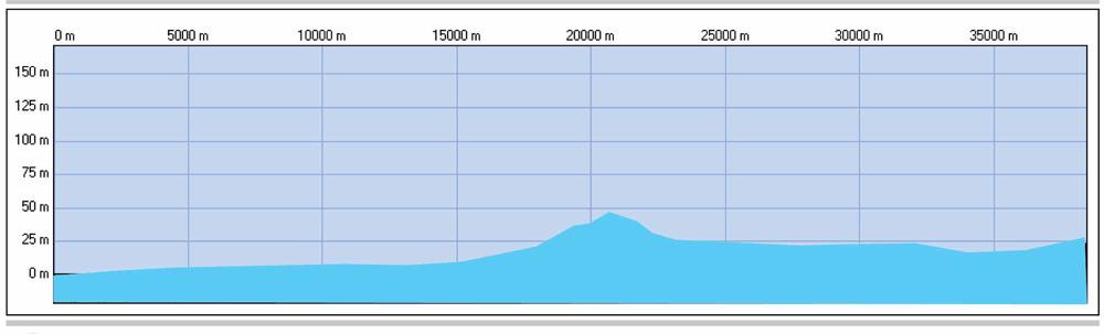 Profil U23 Europameisterschaft - Straßenrennen Juniorinnen Hauptkurs