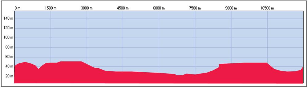 Profil U23 Europameisterschaft - Straßenrennen Juniorinnen Rundkurs