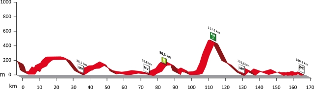 Höhenprofil Volta a Portugal em Bicicleta 2009 - Etappe 8