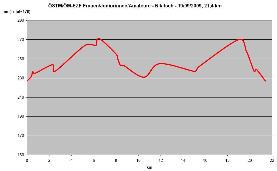 Höhenprofil Nationale Meisterschaften 2009: Österreich - Zeitfahren Frauen Elite/Juniorinnen