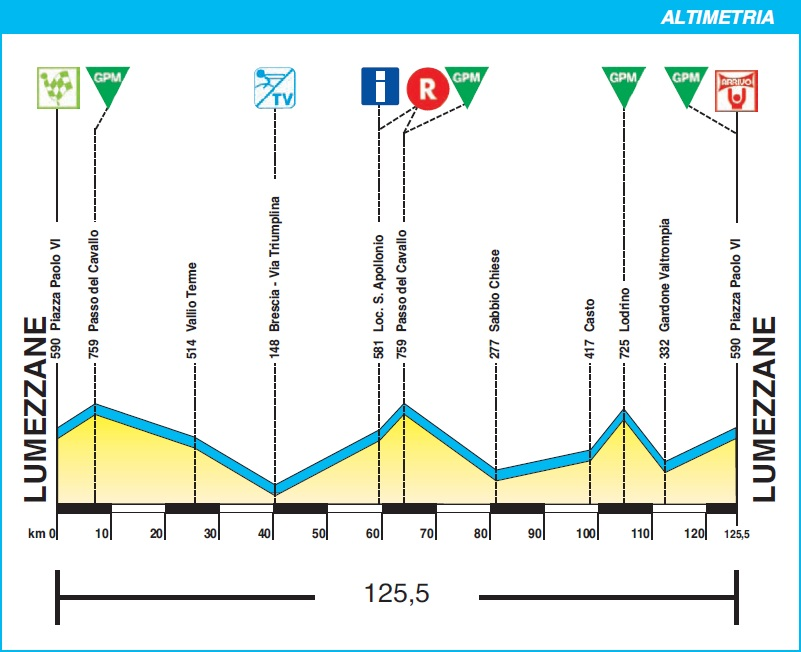 Höhenprofil Settimana Ciclistica Lombarda 2010 - Etappe 3