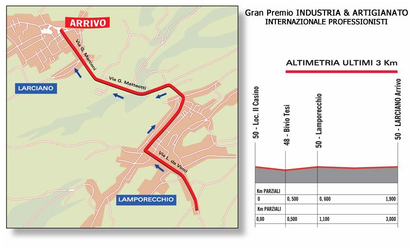 Höhenprofil & Streckenverlauf GP Industria & Artigianato 2010, letzte 3 km