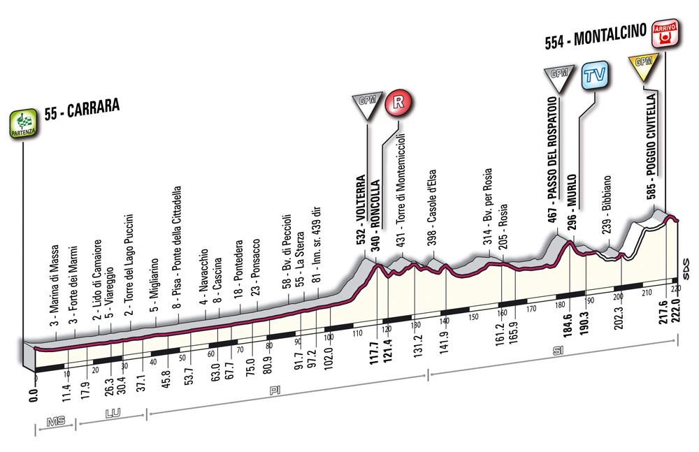 Höhenprofil Giro d´Italia 2010 - Etappe 7