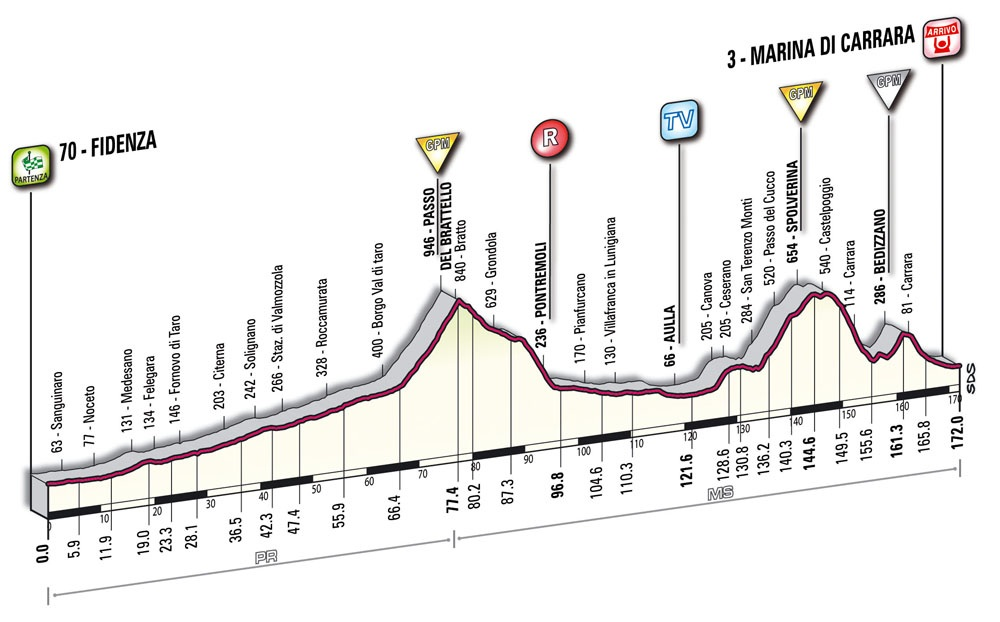 Höhenprofil Giro d´Italia 2010 - Etappe 6