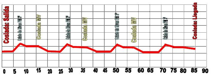 Höhenprofil Vuelta a la Comunidad de Madrid 2010 - Etappe 2