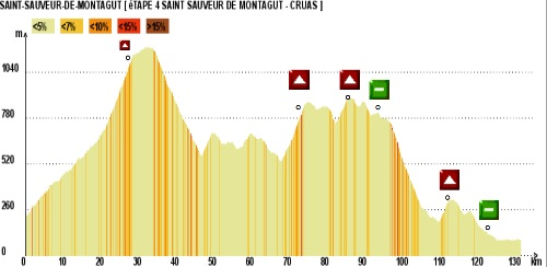 Höhenprofil Tour Cycliste Féminin International Ardèche 2010 - Etappe 4