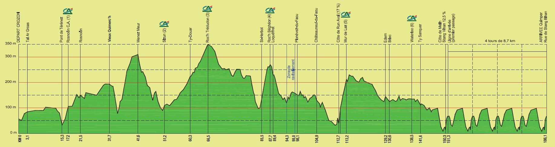 Höhenprofil Tour du Finistère 2011