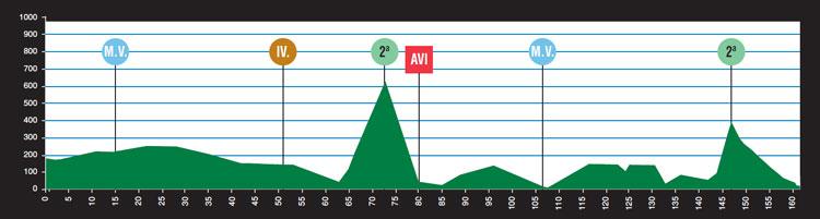 Höhenprofil Vuelta Asturias Julio Alvarez Mendo 2011 - Etappe 1