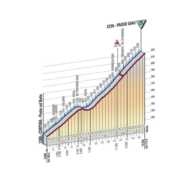 Höhenprofil Giro d´Italia 2011 - Etappe 15, Passo Giau