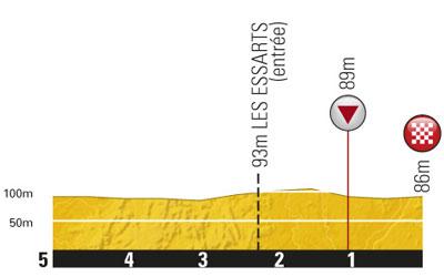 Höhenprofil Tour de France 2011 - Etappe 2, letzte 5 km