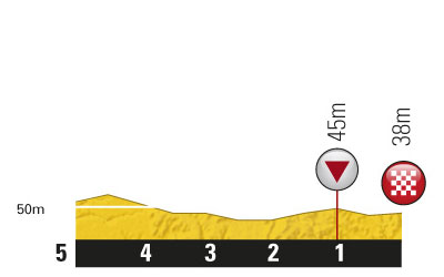 Höhenprofil Tour de France 2011 - Etappe 21, letzte 5 km