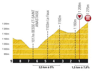 Höhenprofil Tour de France 2011 - Etappe 8, letzte 9 km