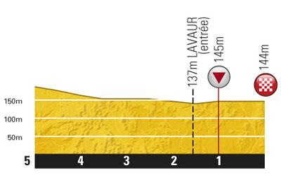 Höhenprofil Tour de France 2011 - Etappe 11, letzte 5 km
