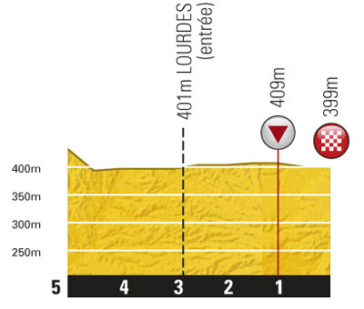 Höhenprofil Tour de France 2011 - Etappe 13, letzte 5 km