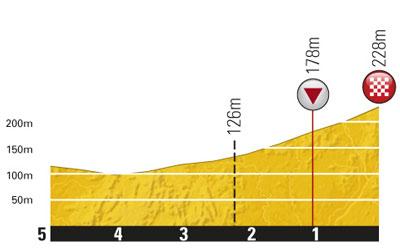 Höhenprofil Tour de France 2011 - Etappe 1, letzte 5 km