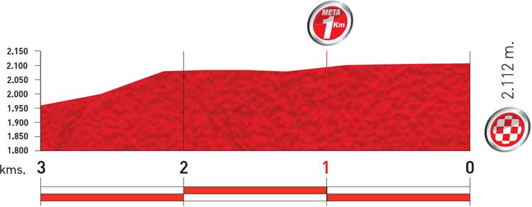 Höhenprofil Vuelta a España 2011 - Etappe 4, letzte 3 km