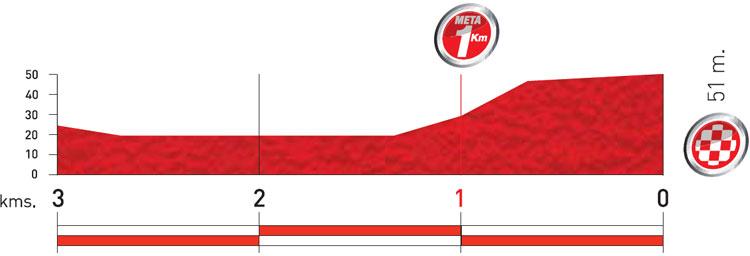 Höhenprofil Vuelta a España 2011 - Etappe 12, letzte 3 km