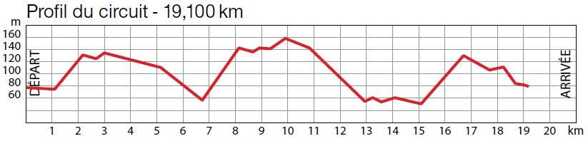 Höhenprofil GP Ouest France - Plouay 2011