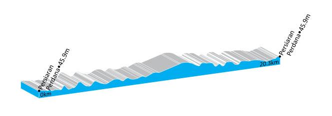 Höhenprofil Le Tour de Langkawi 2012 - Etappe 1