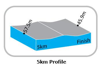 Höhenprofil Le Tour de Langkawi 2012 - Etappe 1, letzte 5 km