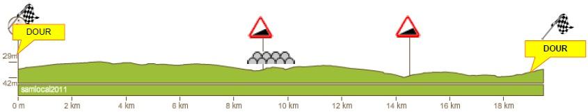 Höhenprofil Le Samyn 2012, Rundkurs in Dour