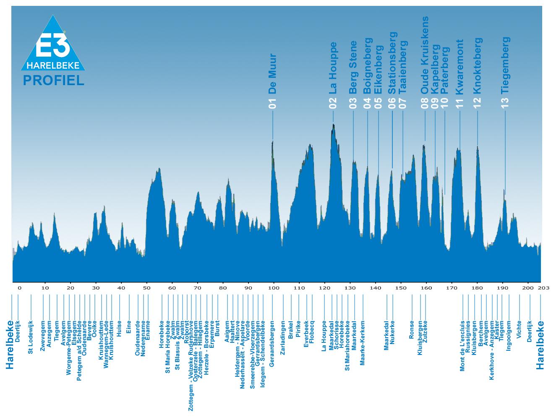 Höhenprofil E3 Prijs Vlaanderen - Harelbeke 2012