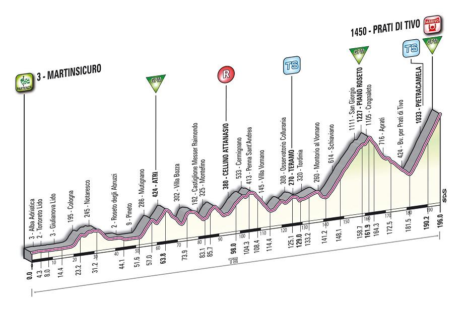 Höhenprofil Tirreno - Adriatico 2012 - Etappe 5
