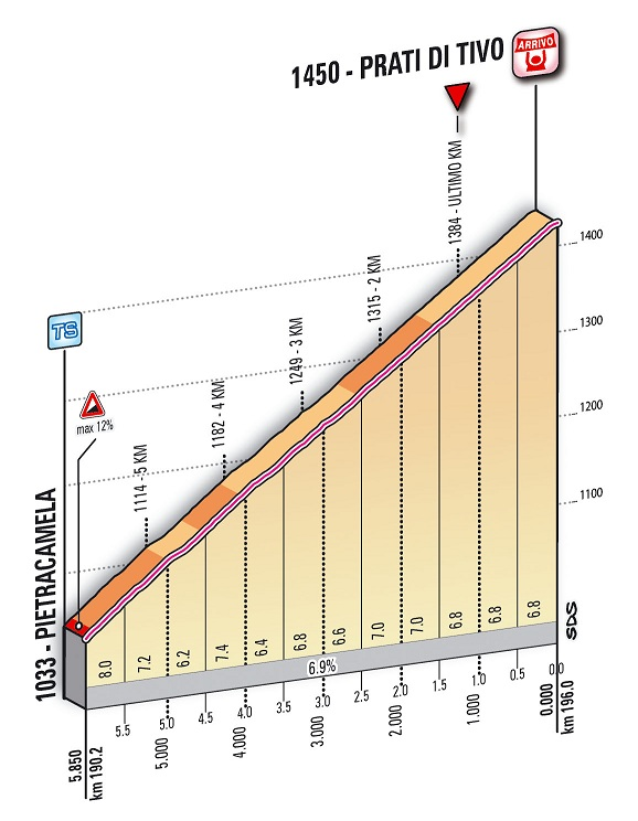 Höhenprofil Tirreno - Adriatico 2012 - Etappe 5, letzte 5,85 km
