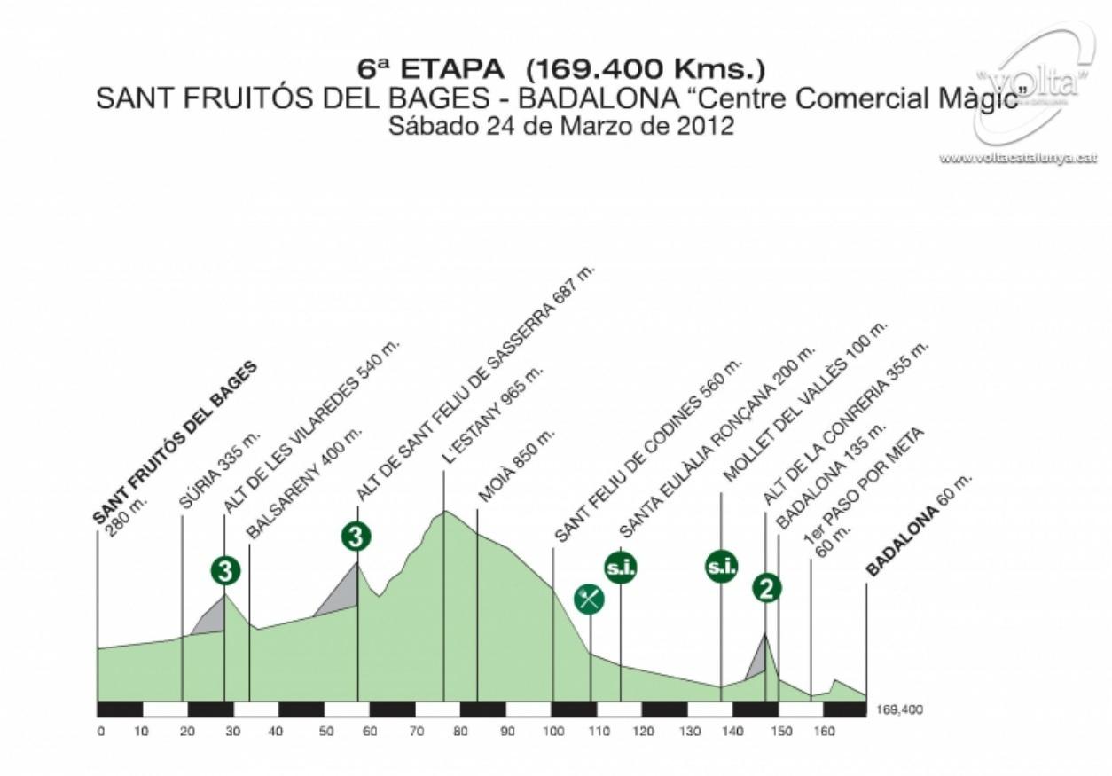 Höhenprofil Volta Ciclista a Catalunya - Etappe 6