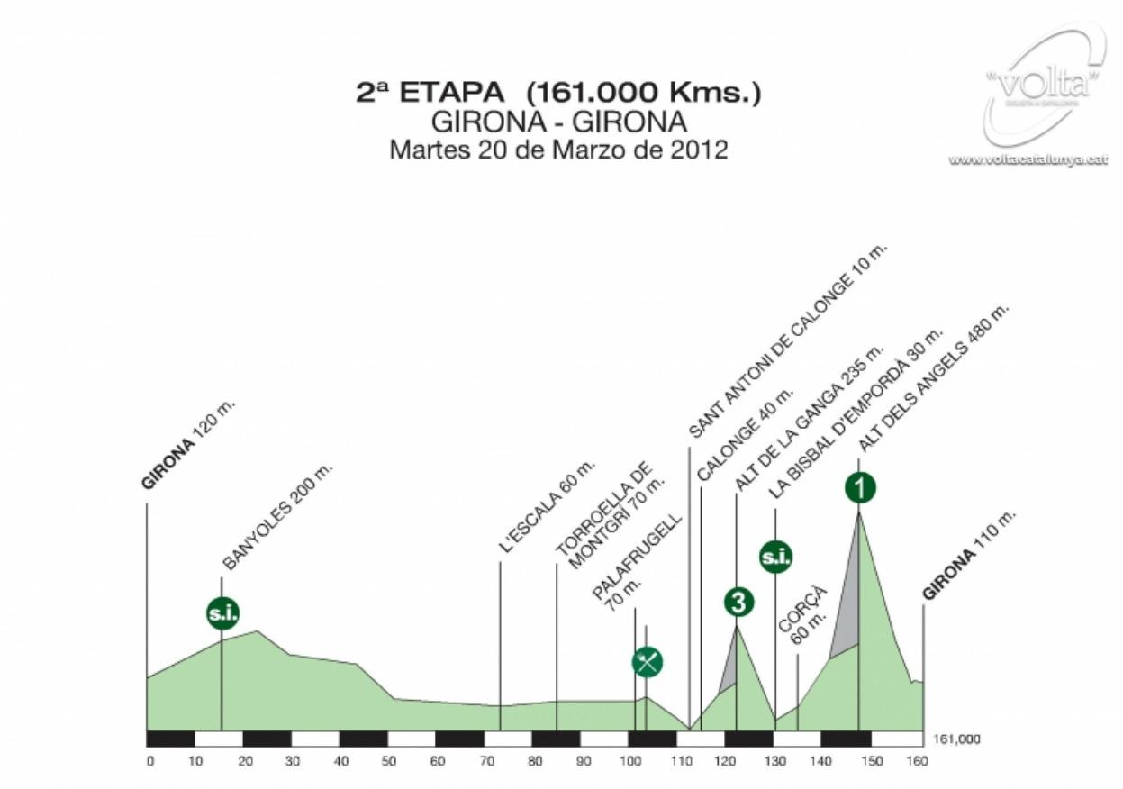 Höhenprofil Volta Ciclista a Catalunya - Etappe 2