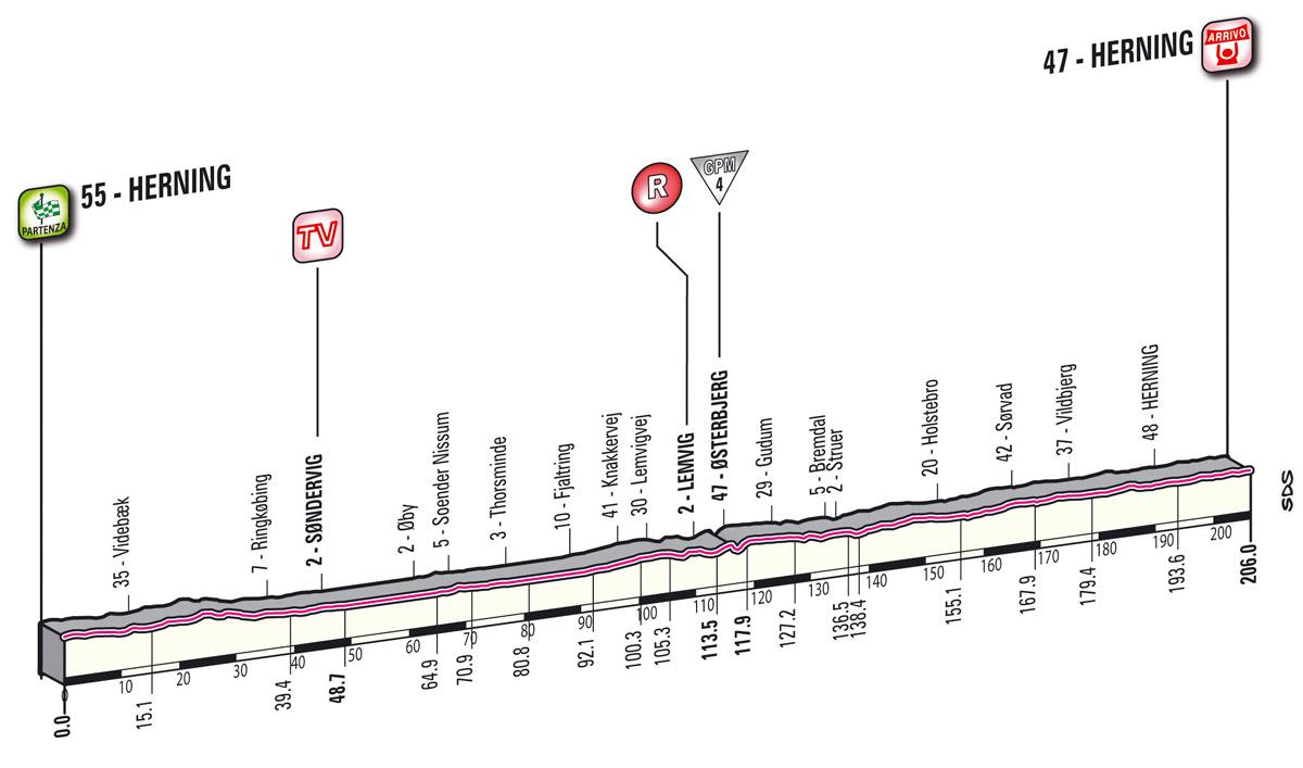 Höhenprofil Giro d´Italia 2012 - Etappe 2