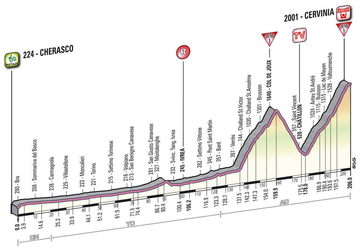 Höhenprofil Giro d´Italia 2012 - Etappe 14