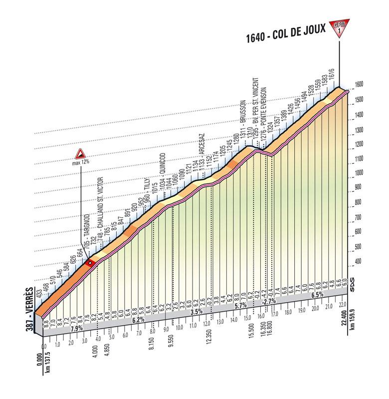 Höhenprofil Giro d´Italia 2012 - Etappe 14, Col de Joux