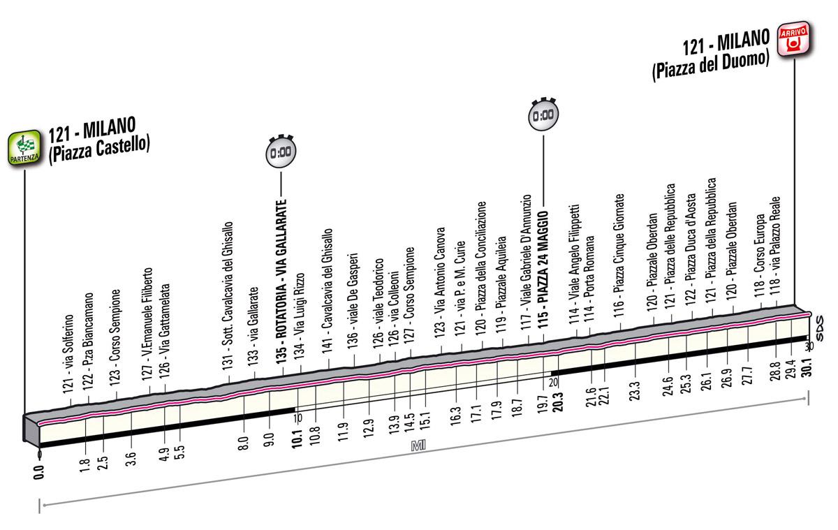 Höhenprofil Giro d´Italia 2012 - Etappe 21