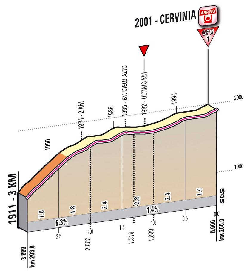 Höhenprofil Giro d´Italia 2012 - Etappe 14, letzte 3,0 km