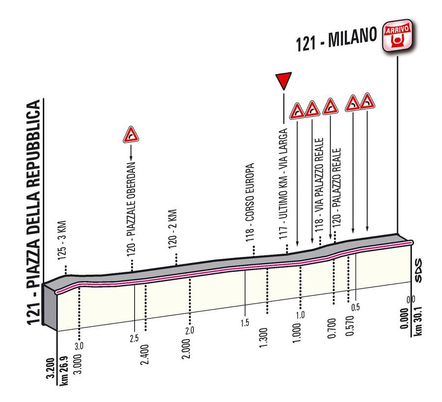Höhenprofil Giro d´Italia 2012 - Etappe 21, letzte 3,2 km