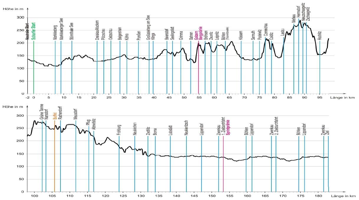 Höhenprofil Sparkassen neuseenclassics-rund um die braunkohle 2012