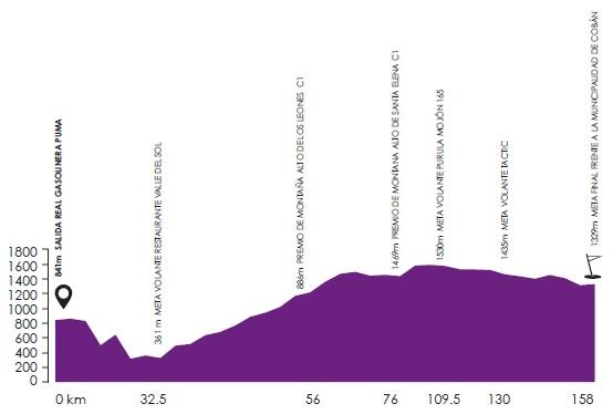 Vuelta a Guatemala 2012 - Etappe 2